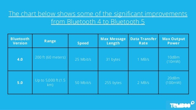 Bluetooth 5 Mesh