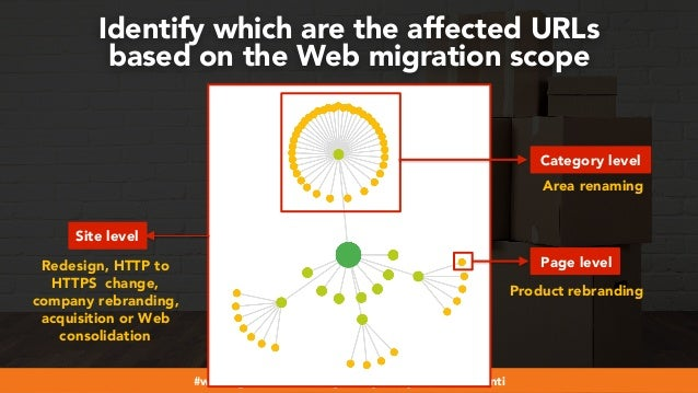 #webmigrations at #smssyd19 by @aleyda from @orainti Identify which are the affected URLs based on the Web migration scope...