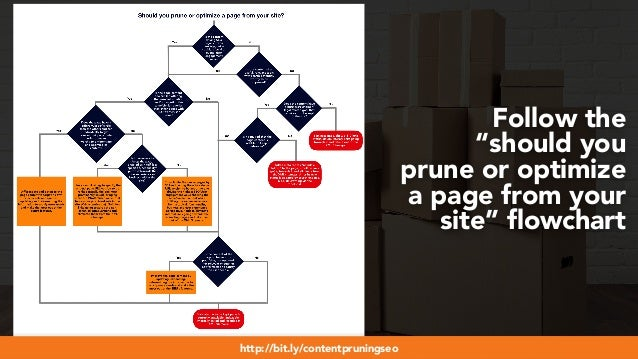 """#webmigrations at #smssyd19 by @aleyda from @oraintihttp://bit.ly/contentpruningseo Follow the """"should you prune or optimi..."""