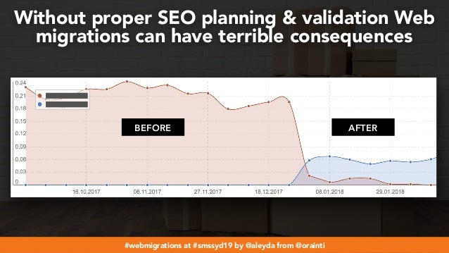 #webmigrations at #smssyd19 by @aleyda from @orainti Without proper SEO planning & validation Web migrations can have terr...