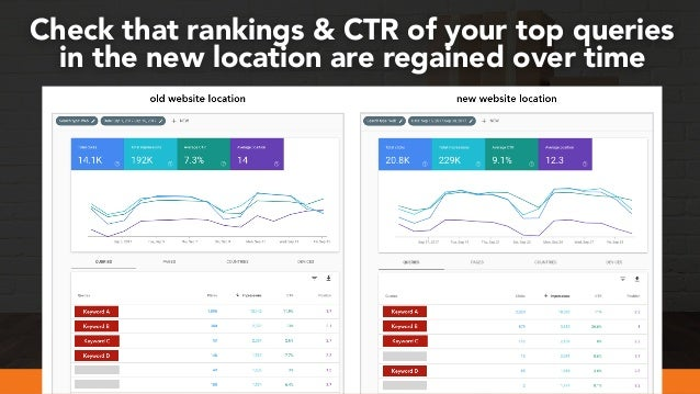 #webmigrations at #smssyd19 by @aleyda from @orainti Check that rankings & CTR of your top queries in the new location are...