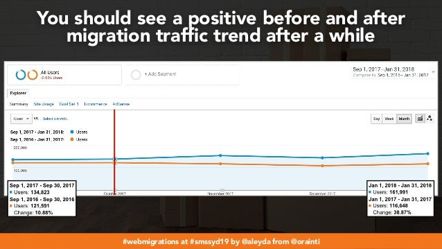 #webmigrations at #smssyd19 by @aleyda from @orainti You should see a positive before and after migration traffic trend aft...