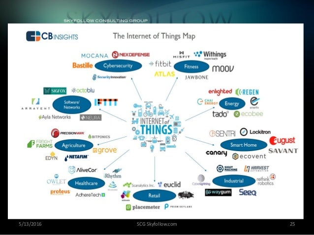 Everything you wanted to know about internet of things (IoT) in diagr…