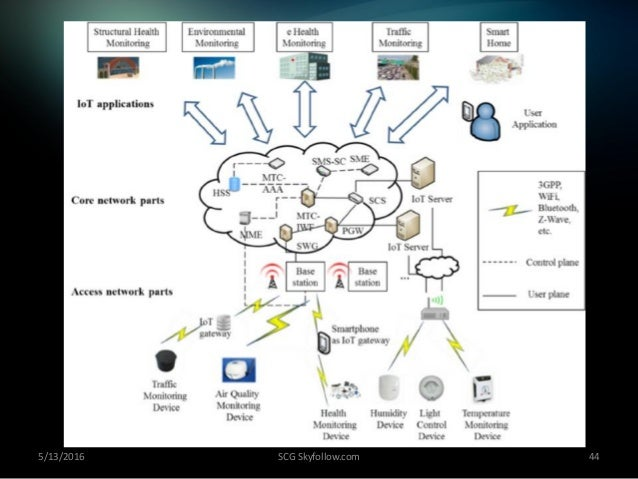 everything you wanted to know about internet of things iot in diagrams 44 638?cb=1463156890 everything you wanted to know about internet of things (iot) in diagr internet of things diagram at panicattacktreatment.co