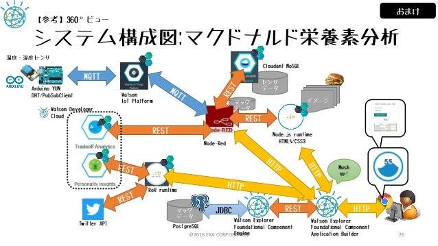 イメージマック データ センサ データ システム構成図:マクドナルド栄養素分析 ©2016 EXA CORPORATION 26 温度・湿度センサ Arduino YUN DHT/PubSubClient MQTT Watson IoT Pla...