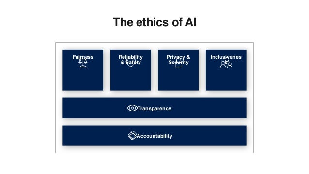 Fairness Reliability & Safety Privacy & Security Inclusivenes s Transparency Accountability The ethics of AI