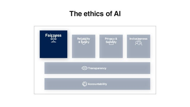 Fairness Reliability & Safety Privacy & Security Inclusiveness Transparency Accountability The ethics of AI