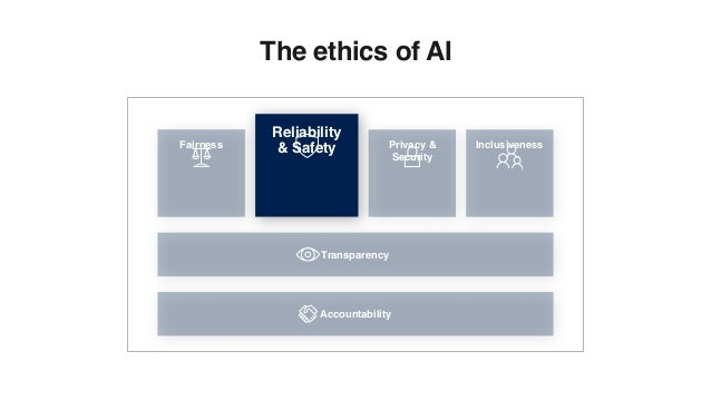 Fairness Privacy & Security Inclusiveness Transparency Accountability Reliability & Safety The ethics of AI