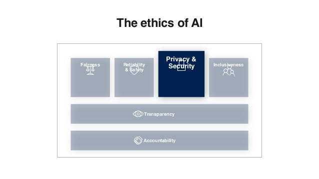 Fairness Inclusiveness Transparency Accountability Reliability & Safety Privacy & Security The ethics of AI