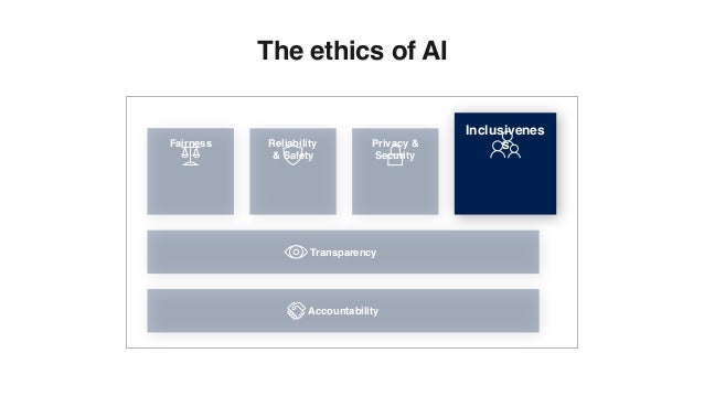 Inclusivenes sFairness Reliability & Safety Privacy & Security Transparency Accountability The ethics of AI