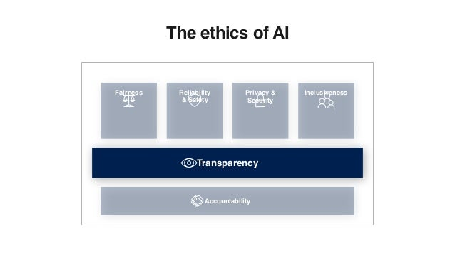 Fairness Inclusiveness Accountability Reliability & Safety Transparency The ethics of AI Privacy & Security