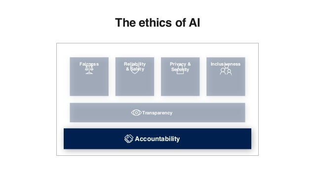 Fairness InclusivenessReliability & Safety Accountability The ethics of AI Privacy & Security Transparency