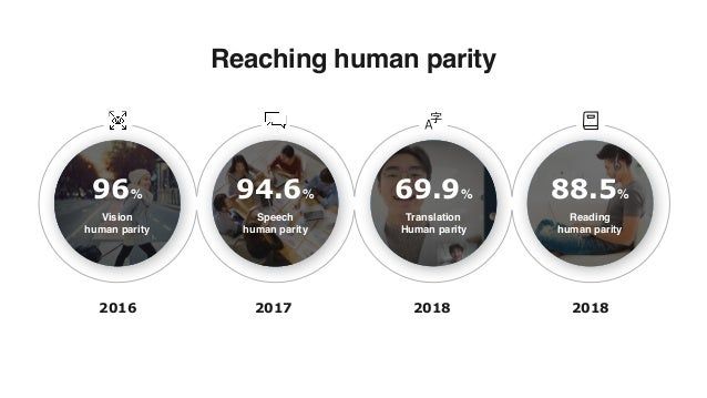 2016 2017 2018 2018 Reaching human parity 96% Vision human parity 94.6% Speech human parity 69.9% Translation Human par...
