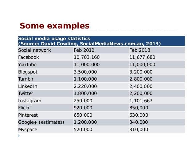 Some examplesSome examplesSocial media usage statistics(Source: David Cowling, SocialMediaNews.com.au, 2013)Social network...