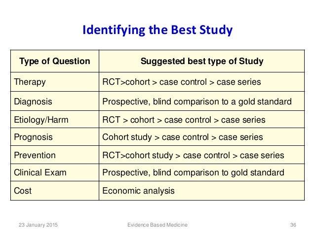 Types of Research Studies | Susan G. Komen®