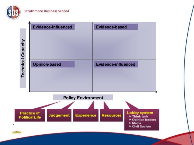 15 TechnicalCapacity Policy Environment Evidence-influenced Opinion-based Evidence-based Evidence-influenced