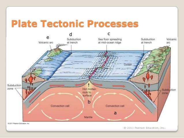 Plate Tectonic Processes          d       c      e              b                      a                          © 2011 P...
