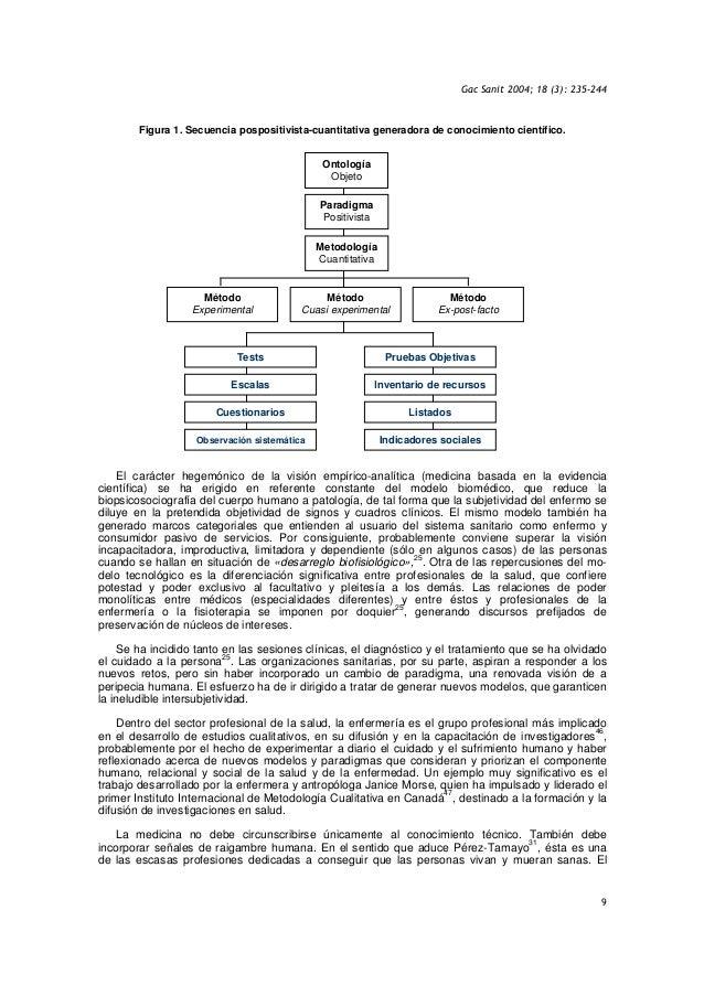Gac Sanit 2004; 18 (3): 235-244 9 Figura 1. Secuencia pospositivista-cuantitativa generadora de conocimiento científico. E...