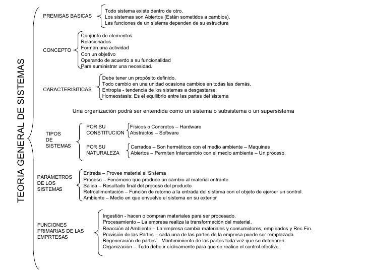 TEORIA GENERAL DE SISTEMAS PREMISAS BASICAS Todo sistema existe dentro de otro. Los sistemas son Abiertos (Están sometidos...