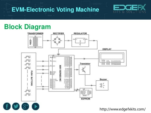 Evm Electronic Voting Machine