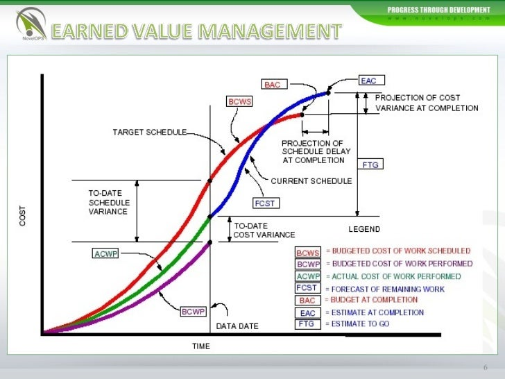 earned value management Earned value, planned value, and actual cost are basic elements of earned value management they can be used to generate a basic overview of your project status earned value is the value of the work actually completed to date, planned value is the value that you should have earned as per the schedule, and actual cost is the amount spent on the.