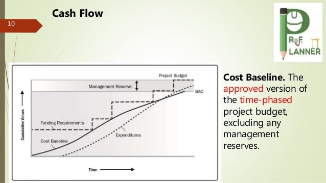 10 Cash Flow Cost Baseline. The approved version of the time-phased project budget, excluding any management reserves.