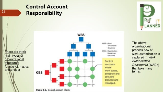 13 Control Account Responsibility There are three main types of organizational structures: functional, matrix, and project...