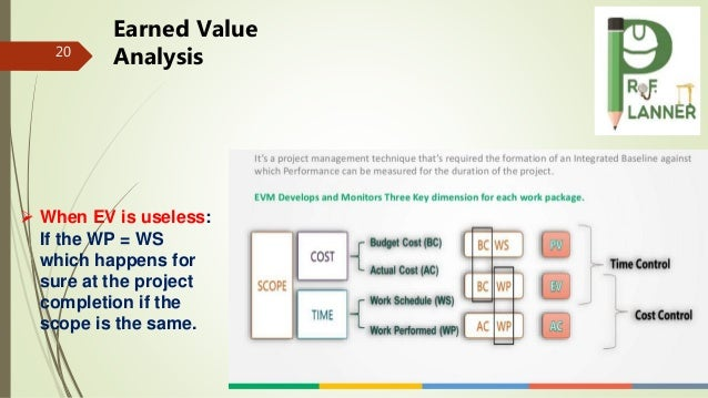 September 21, 2016 20 Earned Value Analysis  When EV is useless: If the WP = WS which happens for sure at the project com...