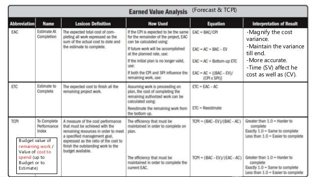 30 (Forecast & TCPI) -Magnify the cost variance. -Maintain the variance till end. -More accurate. -Time (SV) affect he cos...