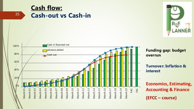35 Cash flow: Cash-out vs Cash-in Turnover: Inflation & interest Economics, Estimating, Accounting & Finance (EFCC – cours...