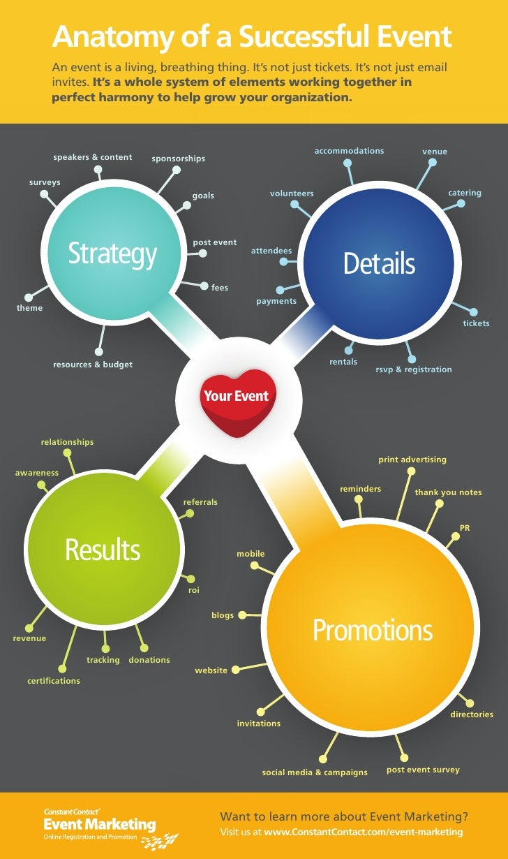 Anatomy of a Successful Event          An event is a living, breathing thing. It's not just tickets. It's not just email  ...