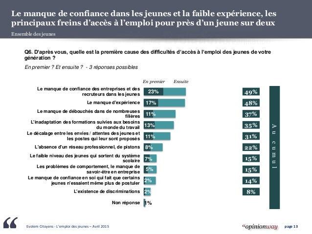 Evolem Citoyens - L'emploi des jeunes – Avril 2015 page 13 Le manque de confiance dans les jeunes et la faible expérience,...