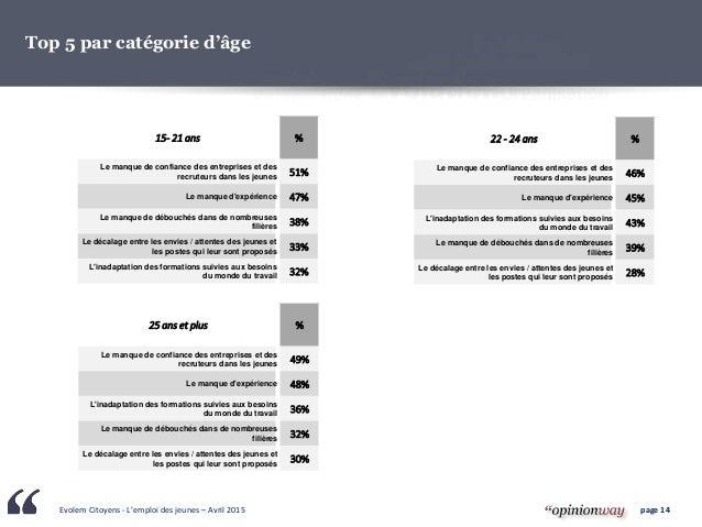 Evolem Citoyens - L'emploi des jeunes – Avril 2015 page 14 15- 21 ans % Le manque de confiance des entreprises et des recr...