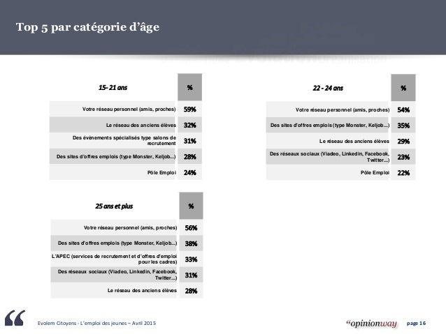 Evolem Citoyens - L'emploi des jeunes – Avril 2015 page 16 15- 21 ans % Votre réseau personnel (amis, proches) 59% Le rése...