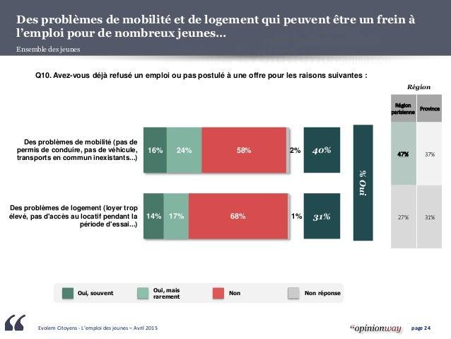 Evolem Citoyens - L'emploi des jeunes – Avril 2015 page 24 Des problèmes de mobilité et de logement qui peuvent être un fr...