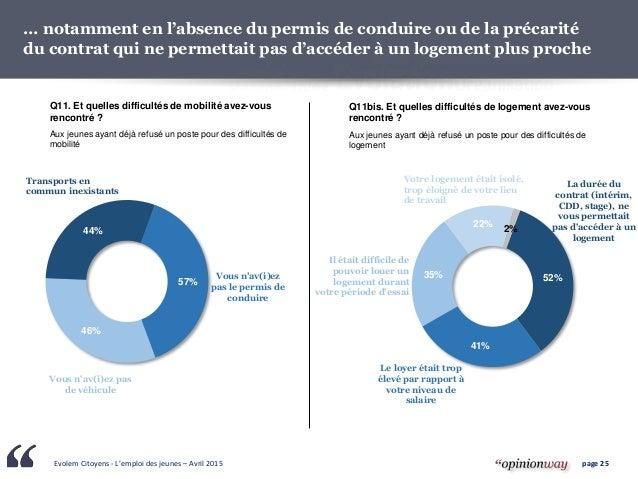 Evolem Citoyens - L'emploi des jeunes – Avril 2015 page 25 … notamment en l'absence du permis de conduire ou de la précari...