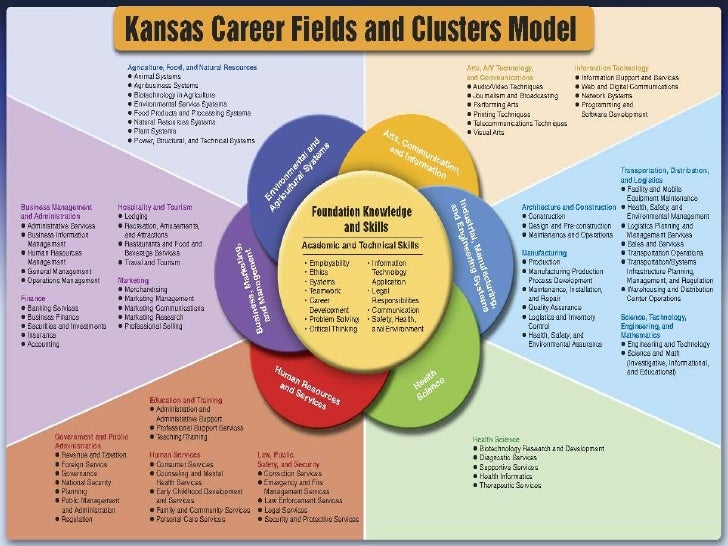 E Volker Rural Career Clusters Kansas A C T E Conference 2009
