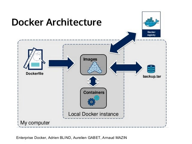 what is containerization For the buzzword savvy docker is a software containerization mechanism  explaining what that means takes a bit of doing it also totally misses.