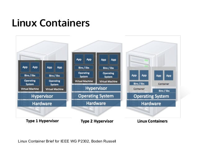 Linux Containers Architecture