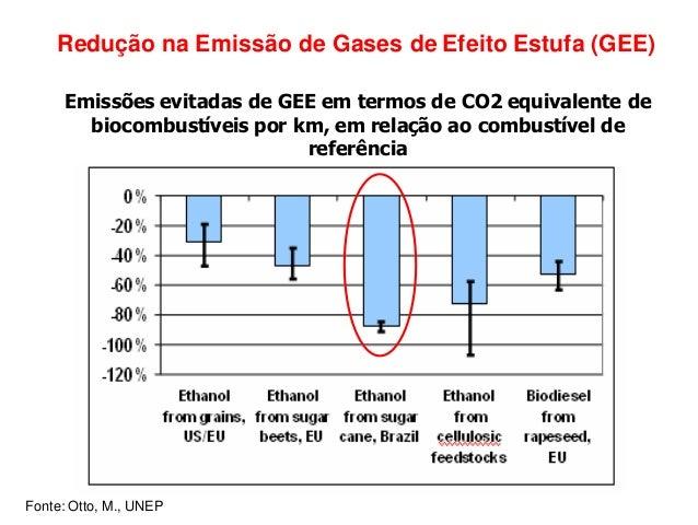 Evolucao do uso do etanol como combustivel veicular alfred - Estufa de etanol ...