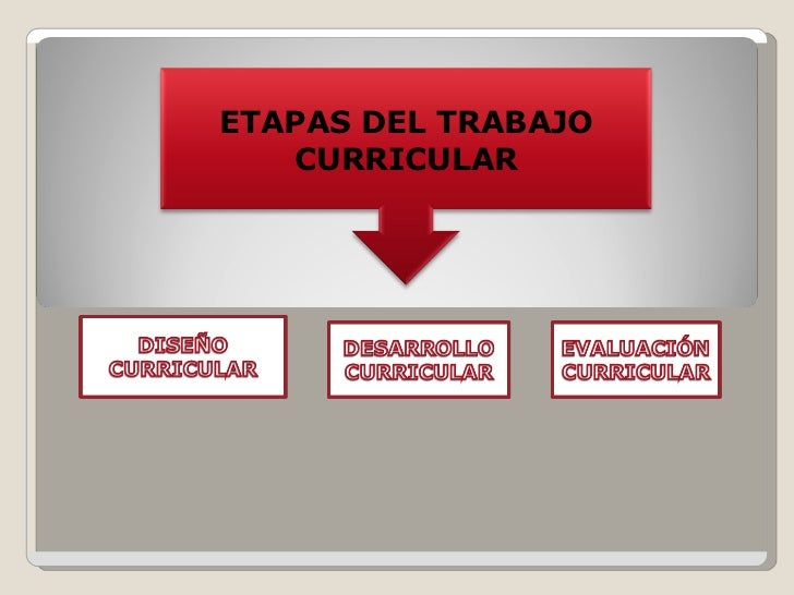 Evoluci n del curriculum for Diseno curricular del nivel inicial 2016