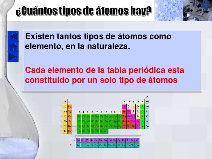 evolucin de la tabla peridica - Tabla Periodica Moderna Cuantos Elementos Tiene