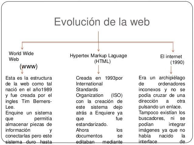 Evolución de la web Slide 2