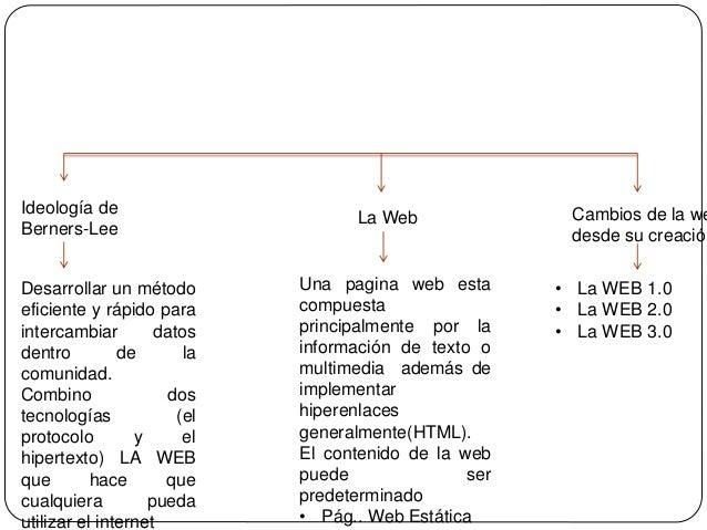 Evolución de la web Slide 3