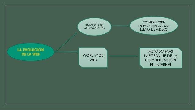 Evolución de la web DORIS PUCUJI Slide 2