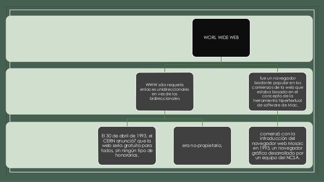 Evolución de la web DORIS PUCUJI Slide 3