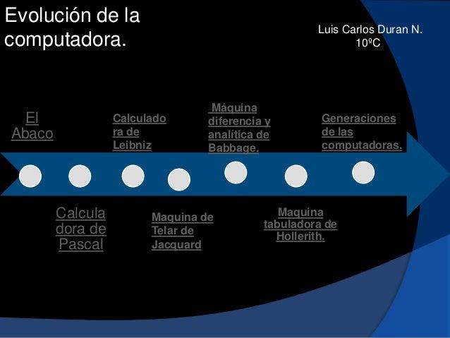 Evolución de la computadora.  El Abaco  Luis Carlos Duran N. 10ºC  Calculado ra de Leibniz  Calcula dora de Pascal  Máquin...