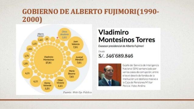 GOBIERNO DE ALBERTO FUJIMORI(1990- 2000) Fuente: Web Ojo Público