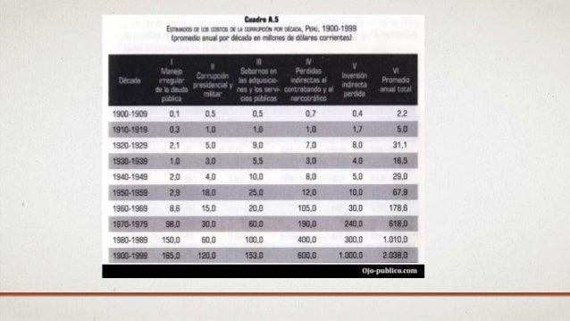 GOBIERNO DE ALBERTO FUJIMORI(1990- 2000) La corrupción no nos permite gozar de muchos derechos, de los servicios que el Es...