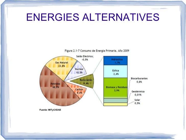 ENERGIES ALTERNATIVES